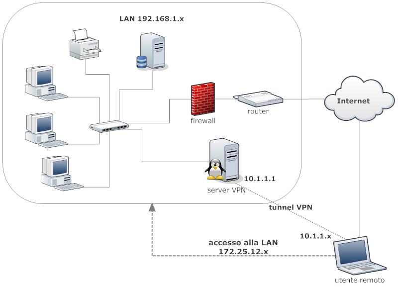 Schema Collegamento Eolo : Sdoppiatore di rete lan schema collegamento come